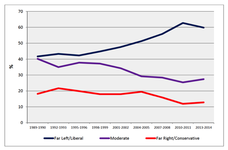Trend in Percentage of Left, Moderate, and Right Faculty