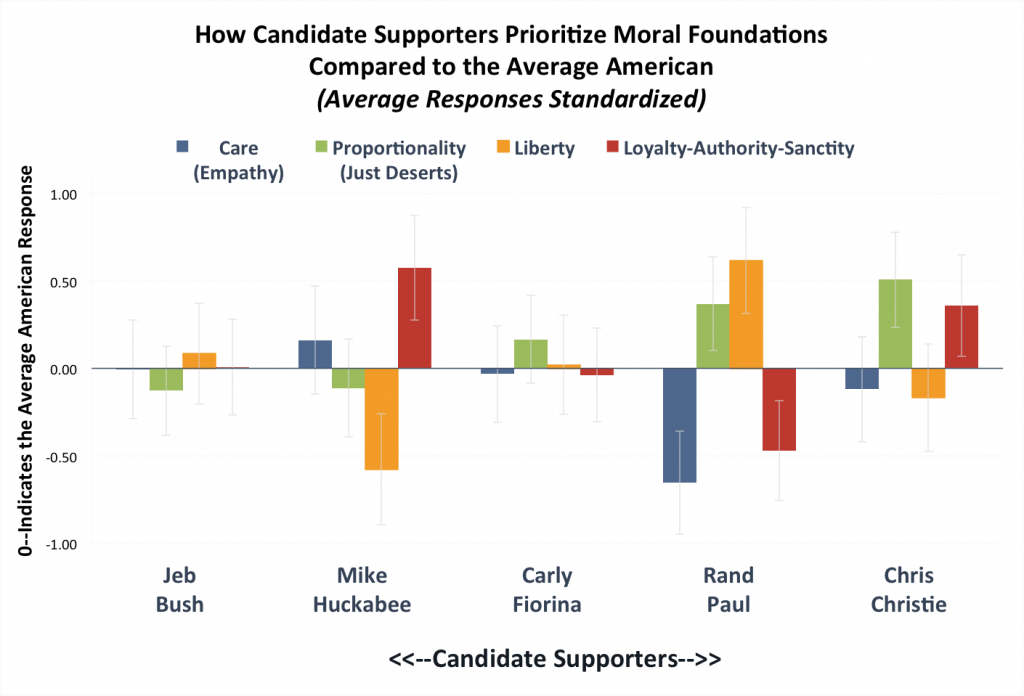 Note: This chart reports standardized responses (z-scores), which show how each candidates' supporters responded to questions about each moral foundation compared to the average American. Y-axis is in standard deviations from the mean. Error bars show 95 percent confidence intervals around the means.