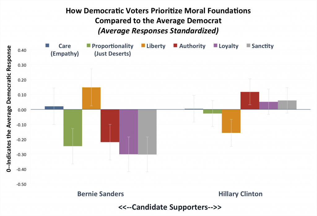 Note: This chart reports standardized responses (z-scores), which show how each candidates' supporters responded to questions about each moral foundation compared to the average Democrat. Y-axis is in standard deviations from the mean. Error bars show 95 percent confidence intervals around the means.