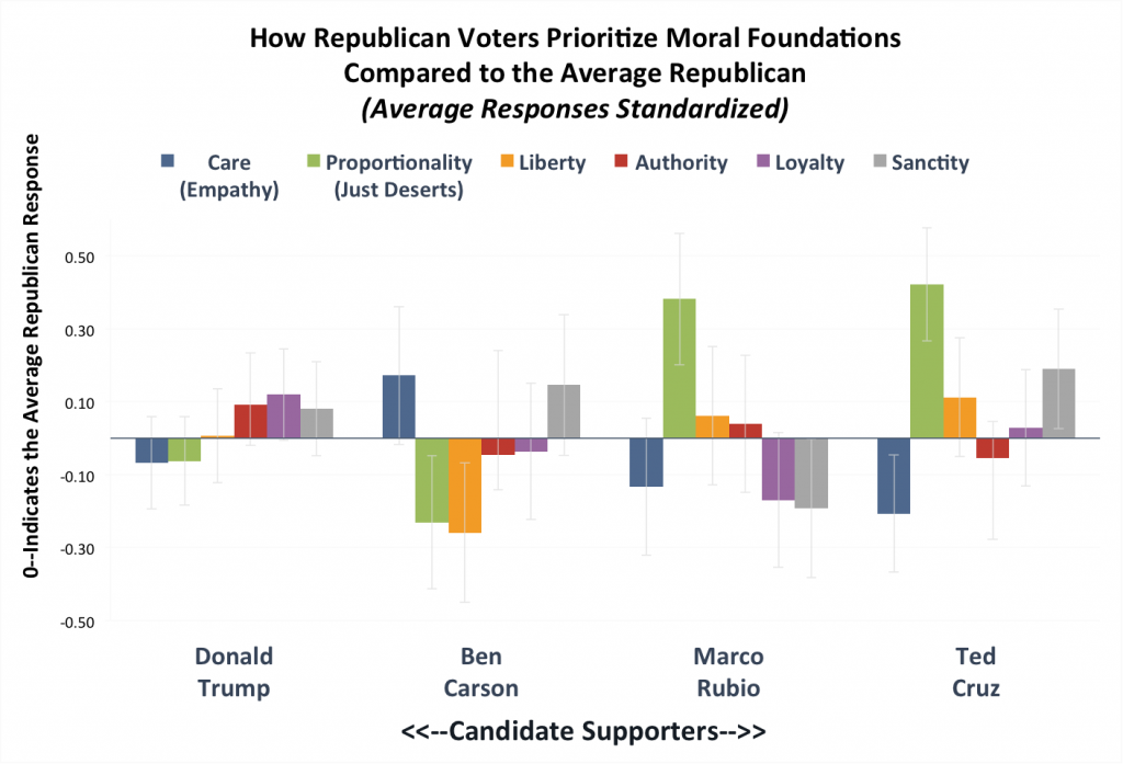 Note: This chart reports standardized responses (z-scores), which show how each candidates' supporters responded to questions about each moral foundation compared to the average Republican. Y-axis is in standard deviations from the mean. Error bars show 95 percent confidence intervals around the means.